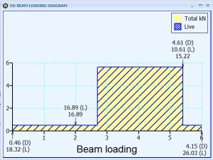 Beam loading diagram